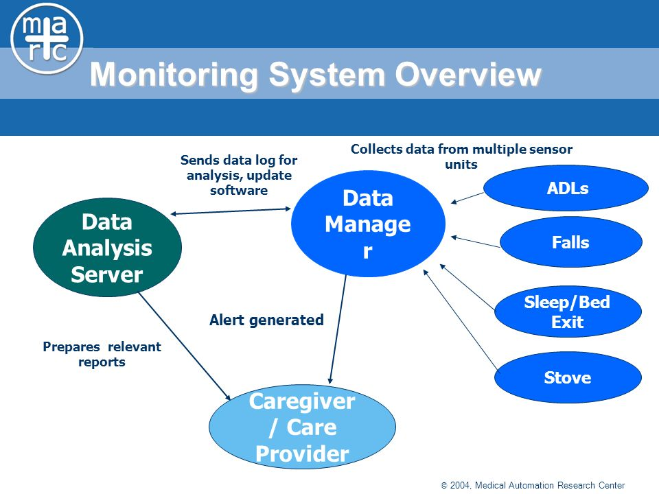 © 2004, Medical Automation Research Center Monitoring System Overview Data Manage r Collects data from multiple sensor units Data Analysis Server Caregiver / Care Provider Prepares relevant reports Sends data log for analysis, update software Alert generated Falls Sleep/Bed Exit ADLs Stove