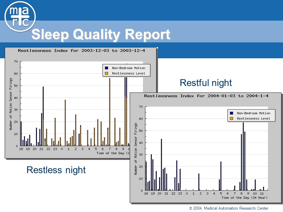 © 2004, Medical Automation Research Center Restless night Restful night Sleep Quality Report