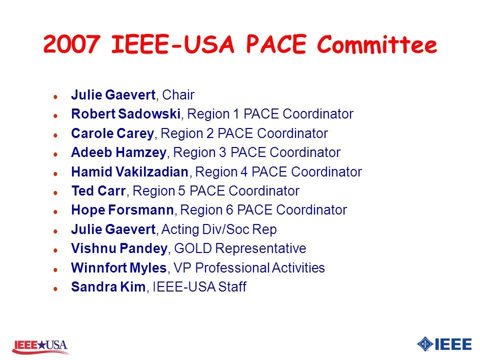 2007 IEEE-USA PACE Committee l Julie Gaevert, Chair l Robert Sadowski, Region 1 PACE Coordinator l Carole Carey, Region 2 PACE Coordinator l Adeeb Hamzey, Region 3 PACE Coordinator l Hamid Vakilzadian, Region 4 PACE Coordinator l Ted Carr, Region 5 PACE Coordinator l Hope Forsmann, Region 6 PACE Coordinator l Julie Gaevert, Acting Div/Soc Rep l Vishnu Pandey, GOLD Representative l Winnfort Myles, VP Professional Activities l Sandra Kim, IEEE-USA Staff