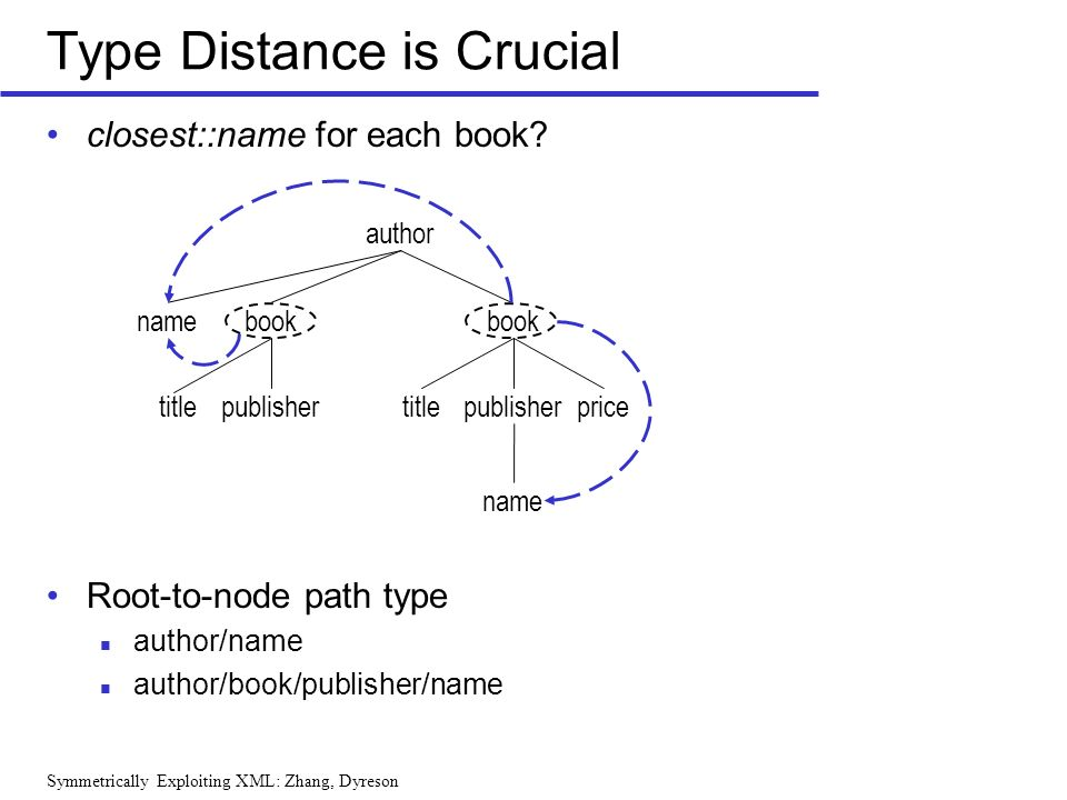 Symmetrically Exploiting XML: Zhang, Dyreson closest::name for each book? Root-to-node path type author/name author/book/publisher/name Type Distance
