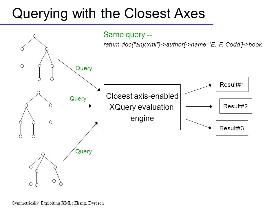 Symmetrically Exploiting XML: Zhang, Dyreson Querying with the Closest Axes Closest axis-enabled XQuery evaluation engine Query Same query -- return doc( any.xml )->author[->name= E.
