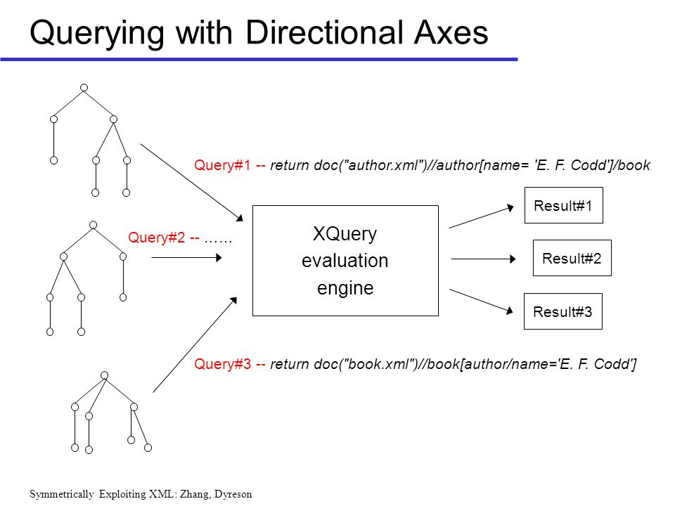 Symmetrically Exploiting XML: Zhang, Dyreson Querying with Directional Axes XQuery evaluation engine Query#1 -- return doc( author.xml )//author[name= E.