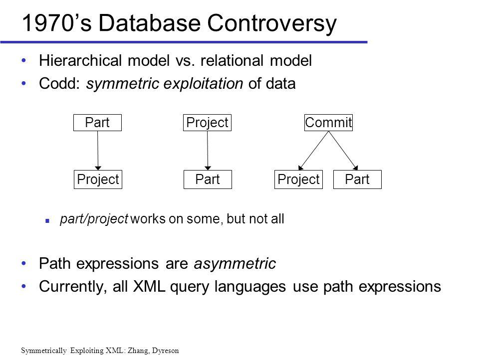 Symmetrically Exploiting XML: Zhang, Dyreson Hierarchical model vs. relational model Codd: symmetric exploitation of data part/project works on some,