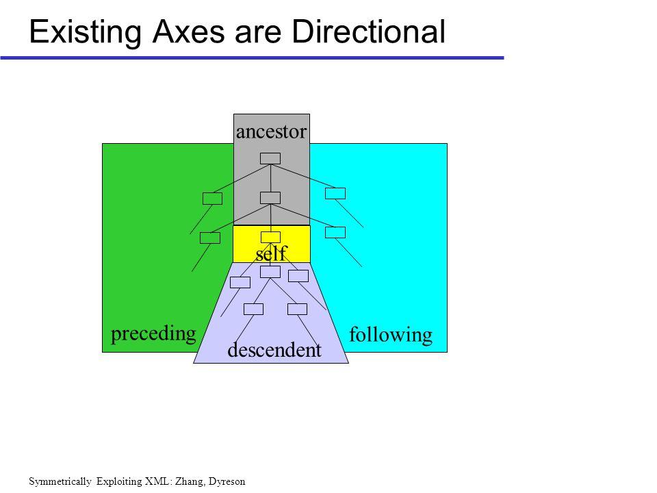 Symmetrically Exploiting XML: Zhang, Dyreson Existing Axes are Directional preceding following descendent ancestor self