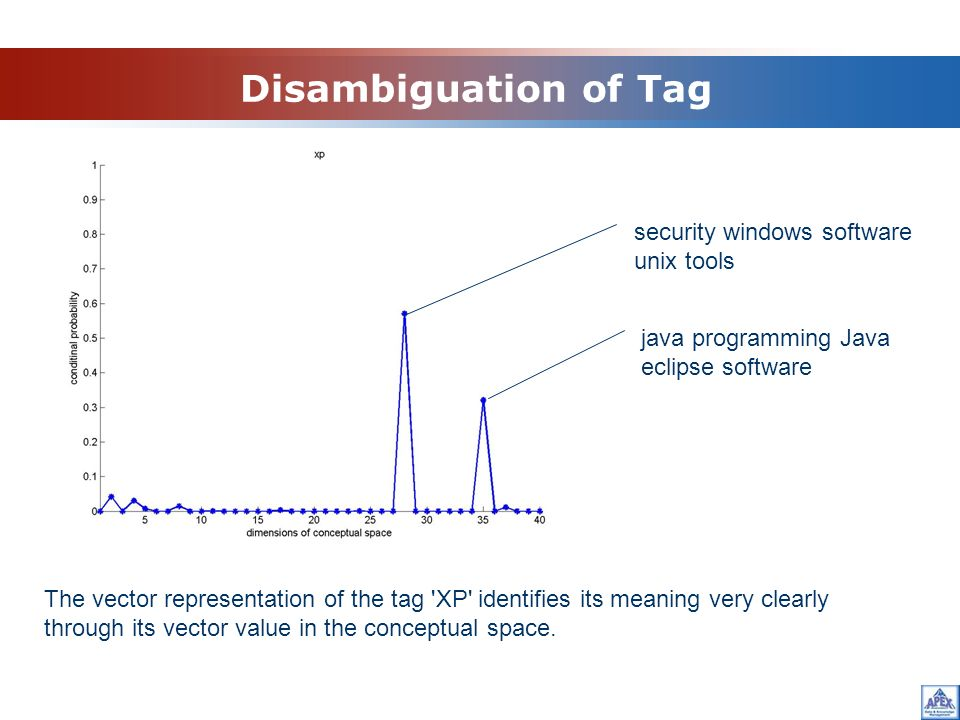 Disambiguation of Tag security windows software unix tools java programming Java eclipse software The vector representation of the tag XP identifies its meaning very clearly through its vector value in the conceptual space.