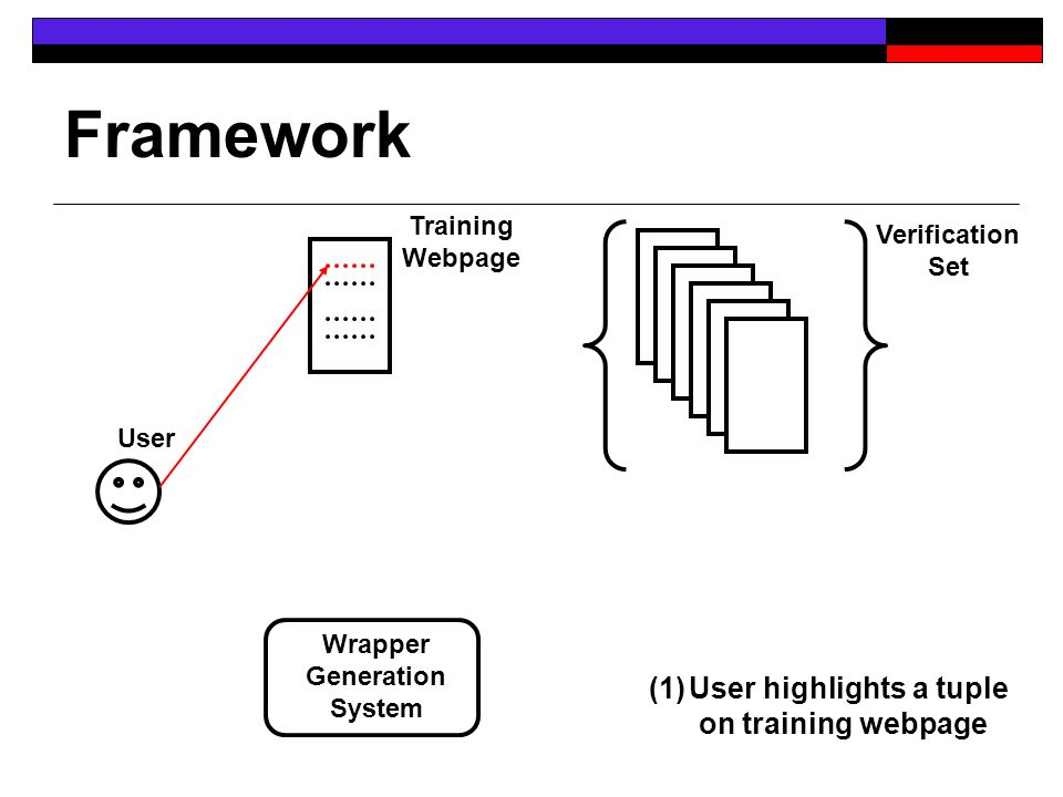 Framework User Training Webpage Verification Set Wrapper Generation System (1)User highlights a tuple on training webpage