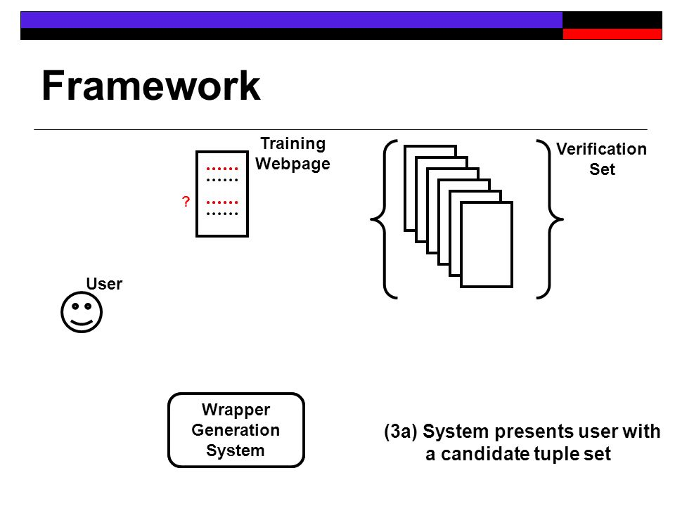Framework User Training Webpage Verification Set Wrapper Generatio n System ? (3a) System presents user with a candidate tuple set