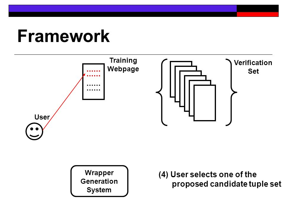 Framework User Training Webpage Verification Set Wrapper Generation System (4) User selects one of the proposed candidate tuple set