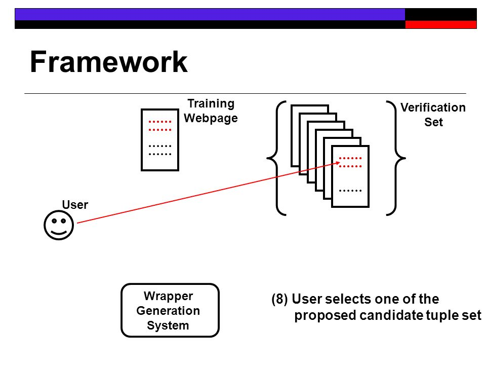 Framework User Training Webpage Verification Set Wrapper Generation System (8) User selects one of the proposed candidate tuple set