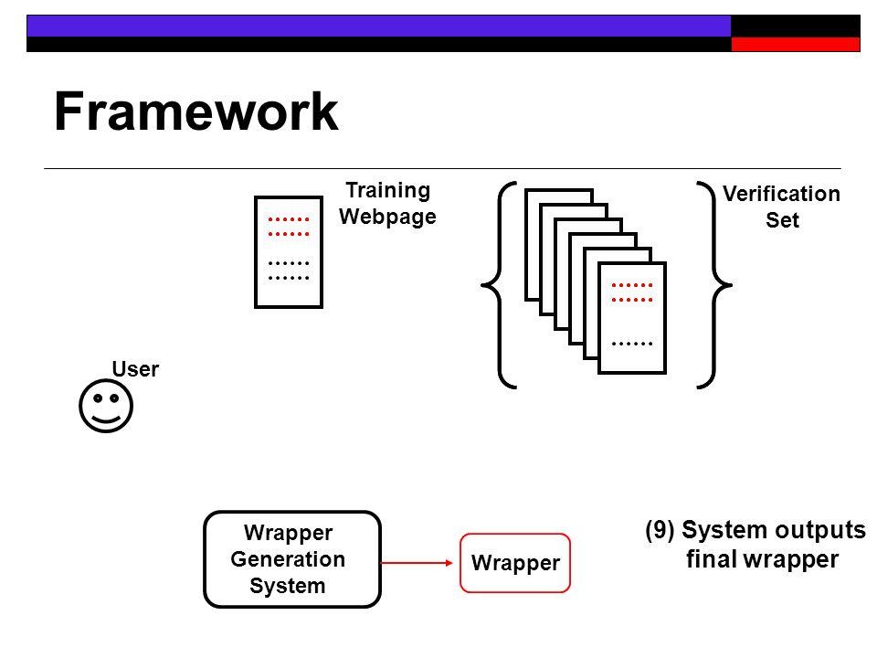 Framework User Verification Set Wrapper Generation System Wrapper Training Webpage (9) System outputs final wrapper
