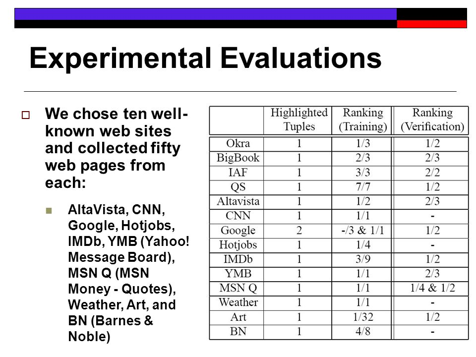 Experimental Evaluations We chose ten well- known web sites and collected fifty web pages from each: AltaVista, CNN, Google, Hotjobs, IMDb, YMB (Yahoo.
