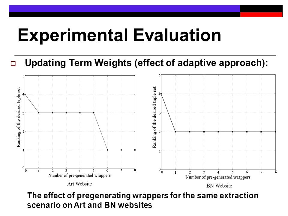 Experimental Evaluation Updating Term Weights (effect of adaptive approach): The effect of pregenerating wrappers for the same extraction scenario on Art and BN websites
