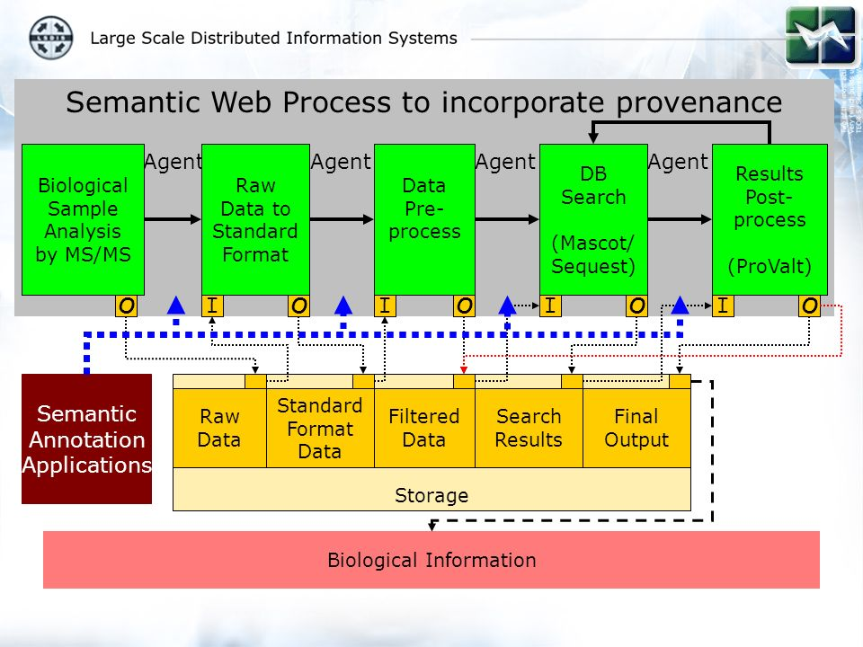 Semantic Web Process to incorporate provenance Storage Standard Format Data Raw Data Filtered Data Search Results Final Output Agent Biological Sample Analysis by MS/MS Raw Data to Standard Format Data Pre- process DB Search (Mascot/ Sequest) Results Post- process (ProValt) OIOIOIOIO Biological Information Semantic Annotation Applications