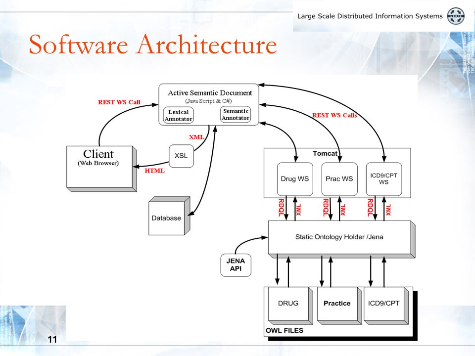 11 Software Architecture