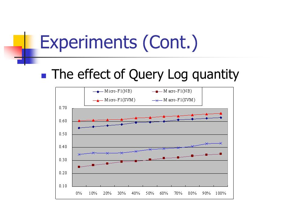 Experiments (Cont.) The effect of Query Log quantity