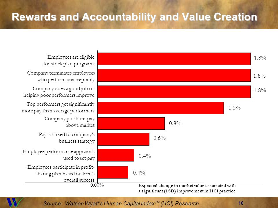 10 Rewards and Accountability and Value Creation Source: Watson Wyatts Human Capital Index TM (HCI) Research 0.00% 1.8% Employees are eligible for sto