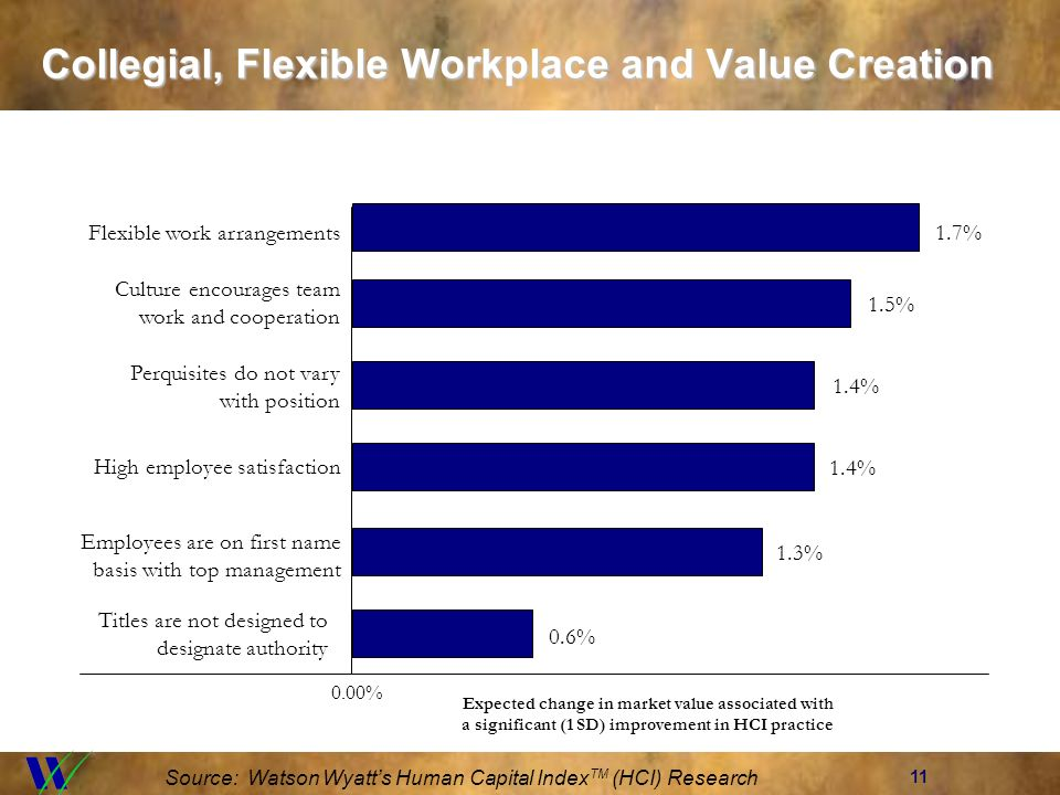 11 Collegial, Flexible Workplace and Value Creation Source: Watson Wyatts Human Capital Index TM (HCI) Research 0.00% Flexible work arrangements1.7% C