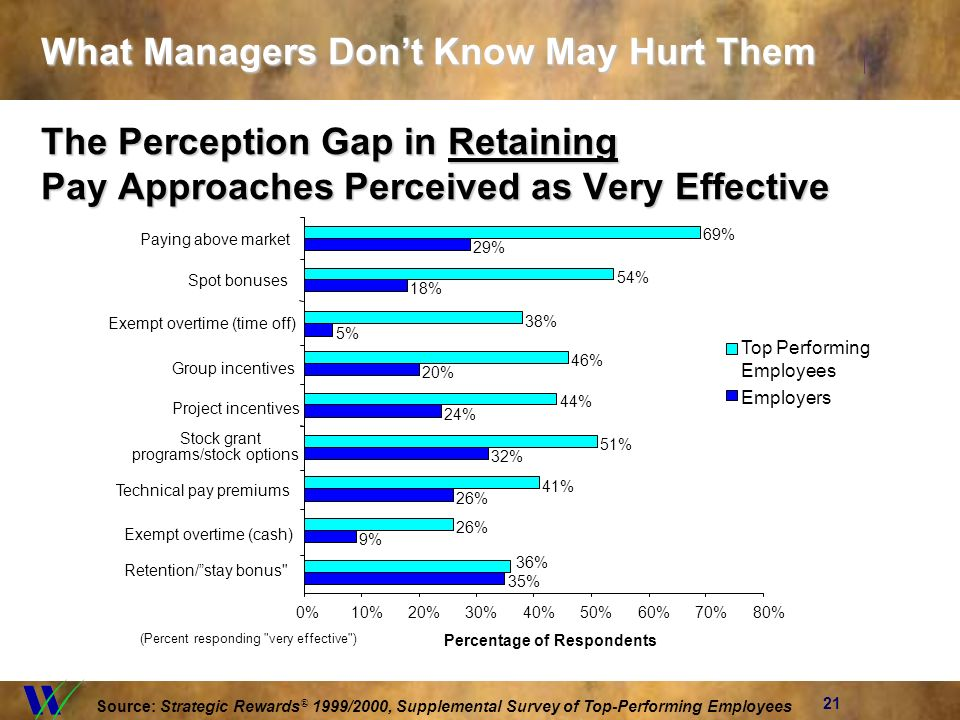 21 What Managers Dont Know May Hurt Them The Perception Gap in Retaining Pay Approaches Perceived as Very Effective 35% 5% 24% 20% 18% 29% 36% 38% 44% 46% 54% 69% 0%10%20%30%40%50%60%70%80% Retention/stay bonus Exempt overtime (time off) Project incentives Group incentives Spot bonuses Paying above market Percentage of Respondents Top Performing Employees Employers (Percent responding very effective ) Source: Strategic Rewards ® 1999/2000, Supplemental Survey of Top-Performing Employees 32% 51% Stock grant programs/stock options 26% 41% Technical pay premiums 9% 26% Exempt overtime (cash)
