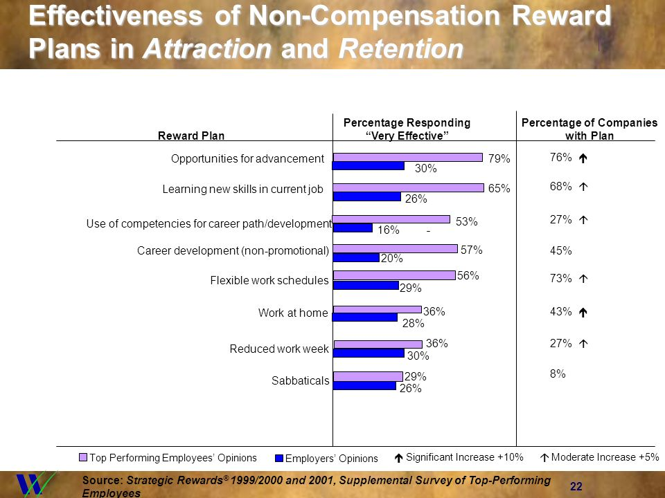 22 Effectiveness of Non-Compensation Reward Plans in Attraction and Retention Percentage Responding Percentage of Companies Reward Plan Very Effective with Plan 76% 68% 27% 45% 73% 43% 27% 8% Employers Opinions Top Performing Employees Opinions Source: Strategic Rewards ® 1999/2000 and 2001, Supplemental Survey of Top-Performing Employees 26% 16% 65% 53% Learning new skills in current job Use of competencies for career path/development 30% 79% Opportunities for advancement 20% 57% Career development (non-promotional) 29% 56% Flexible work schedules 28% 36% Work at home 30% Reduced work week 36% 26% Sabbaticals 29% Significant Increase +10% Moderate Increase +5%