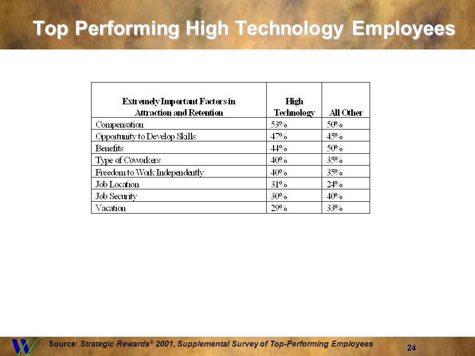 24 Top Performing High Technology Employees Source: Strategic Rewards ® 2001, Supplemental Survey of Top-Performing Employees