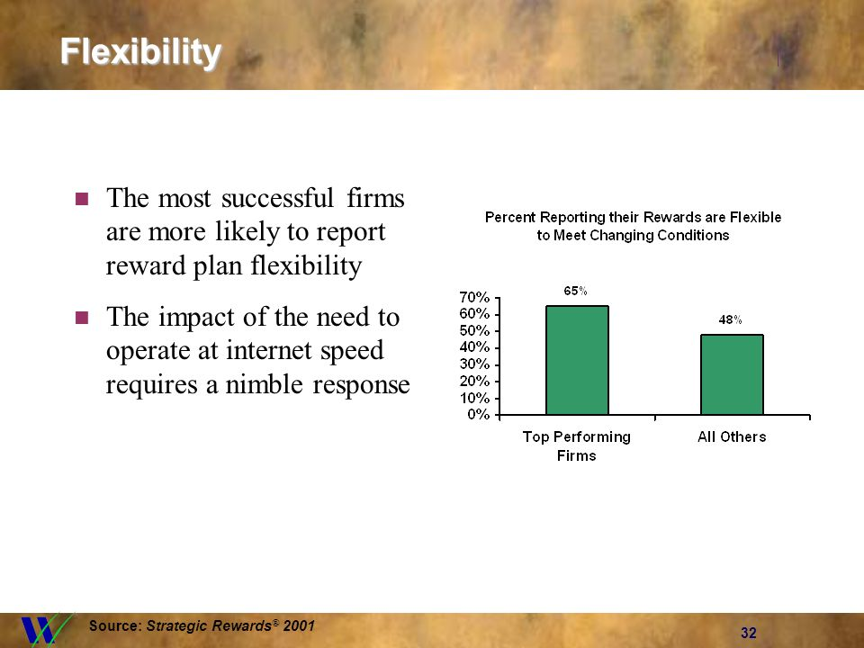 32Flexibility The most successful firms are more likely to report reward plan flexibility The impact of the need to operate at internet speed requires