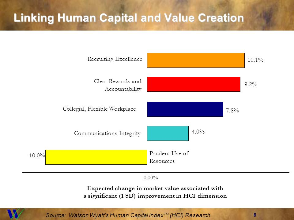 8 Linking Human Capital and Value Creation Source: Watson Wyatts Human Capital Index TM (HCI) Research 0.00% -10.0% Prudent Use of Resources 4.0% Comm
