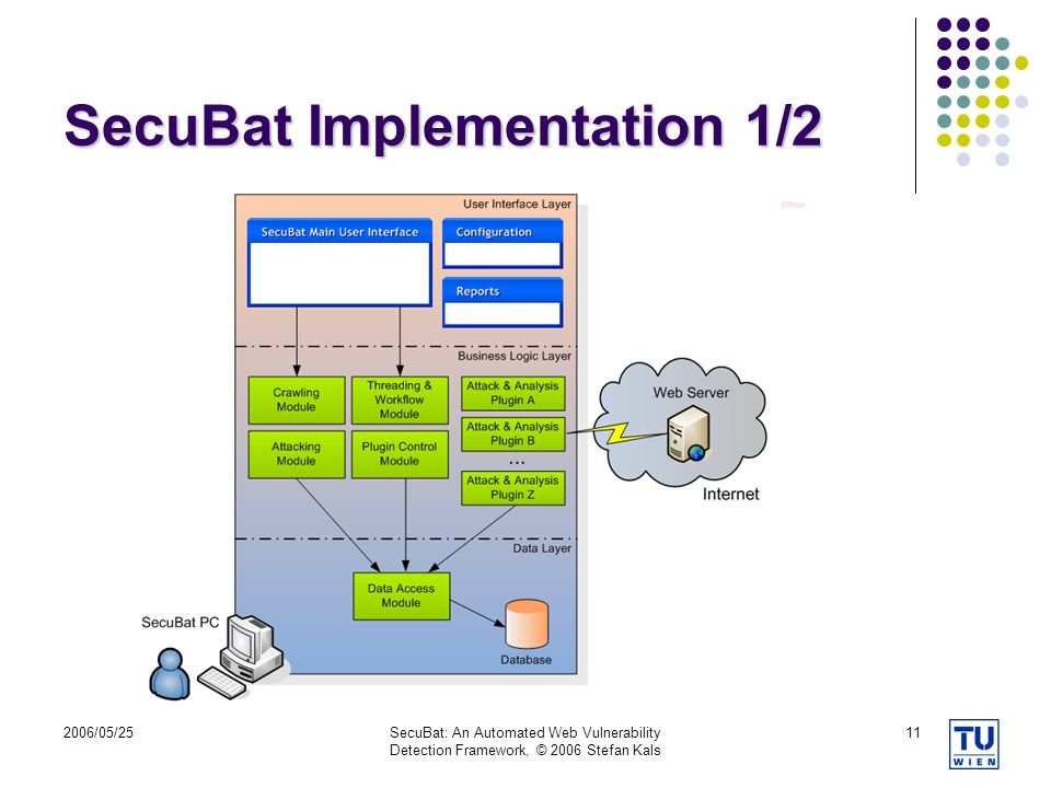 2006/05/25SecuBat: An Automated Web Vulnerability Detection Framework, © 2006 Stefan Kals 11 SecuBat Implementation 1/2