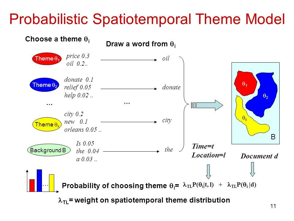 11 Probabilistic Spatiotemporal Theme Model Theme 1 Theme k Theme 2 … Background B price 0.3 oil 0.2.. donate 0.1 relief 0.05 help 0.02.. city 0.2 new