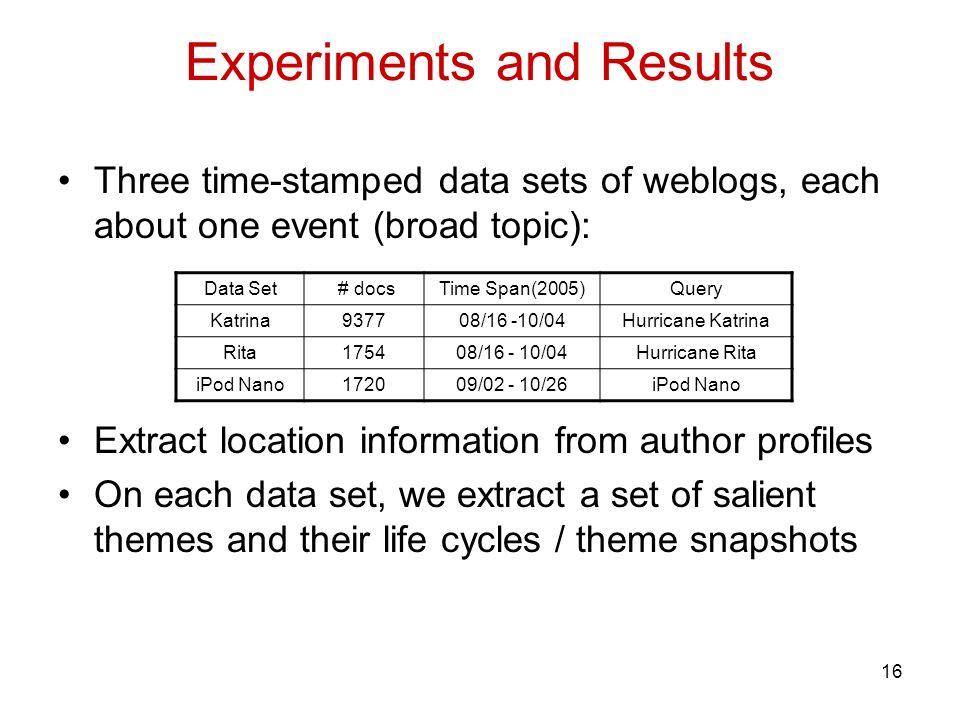 16 Experiments and Results Three time-stamped data sets of weblogs, each about one event (broad topic): Extract location information from author profiles On each data set, we extract a set of salient themes and their life cycles / theme snapshots Data Set # docsTime Span(2005)Query Katrina937708/16 -10/04Hurricane Katrina Rita175408/16 - 10/04Hurricane Rita iPod Nano172009/02 - 10/26iPod Nano