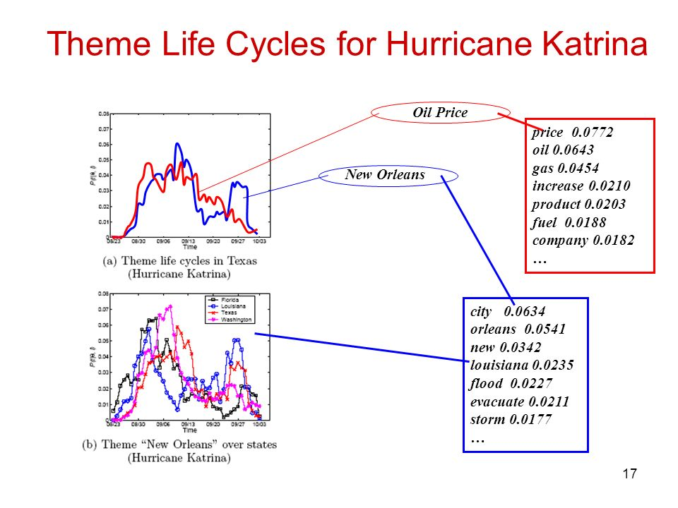 17 Theme Life Cycles for Hurricane Katrina city 0.0634 orleans 0.0541 new 0.0342 louisiana 0.0235 flood 0.0227 evacuate 0.0211 storm 0.0177 … price 0.0772 oil 0.0643 gas 0.0454 increase 0.0210 product 0.0203 fuel 0.0188 company 0.0182 … Oil Price New Orleans