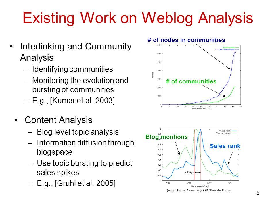 5 Existing Work on Weblog Analysis Interlinking and Community Analysis –Identifying communities –Monitoring the evolution and bursting of communities