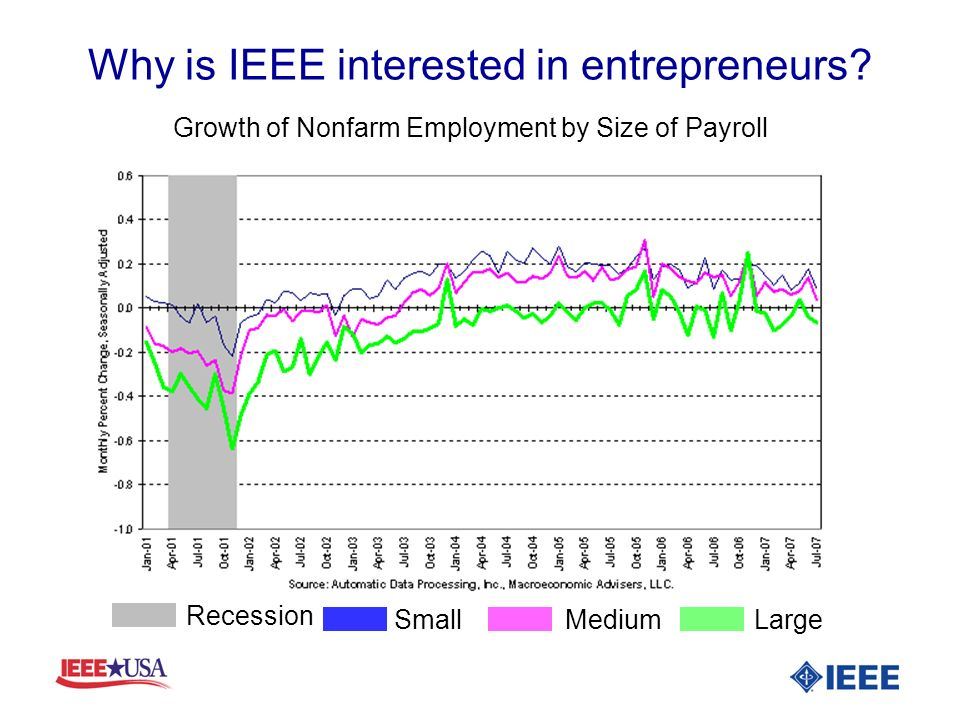 Why is IEEE interested in entrepreneurs? Growth of Nonfarm Employment by Size of Payroll SmallMediumLarge Recession
