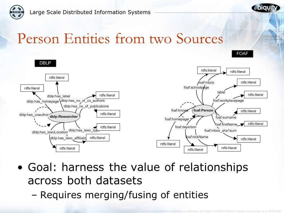 Semantic Analytics on Social Networks: Experiences in Addressing the Problem of Conflict of Interest Detection, Aleman-Meza et al., WWW2006 Goal: harness the value of relationships across both datasets –Requires merging/fusing of entities Person Entities from two Sources