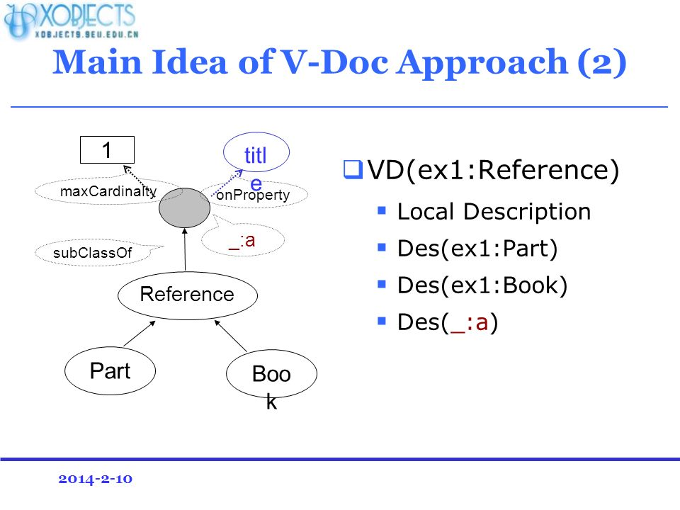 2014-2-10 Main Idea of V-Doc Approach (2) VD(ex1:Reference) Local Description Des(ex1:Part) Des(ex1:Book) Des(_:a) Part Boo k Reference titl e 1 onProperty maxCardinalty subClassOf _:a