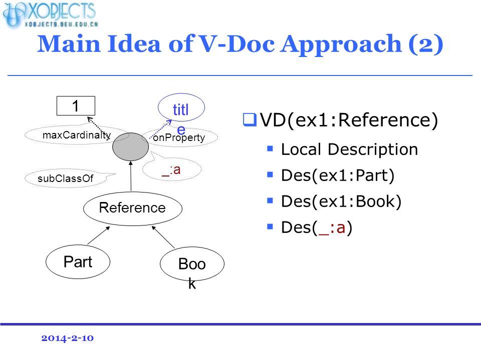 2014-2-10 Main Idea of V-Doc Approach (2) VD(ex1:Reference) Local Description Des(ex1:Part) Des(ex1:Book) Des(_:a) Part Boo k Reference titl e 1 onProperty maxCardinalty subClassOf _:a