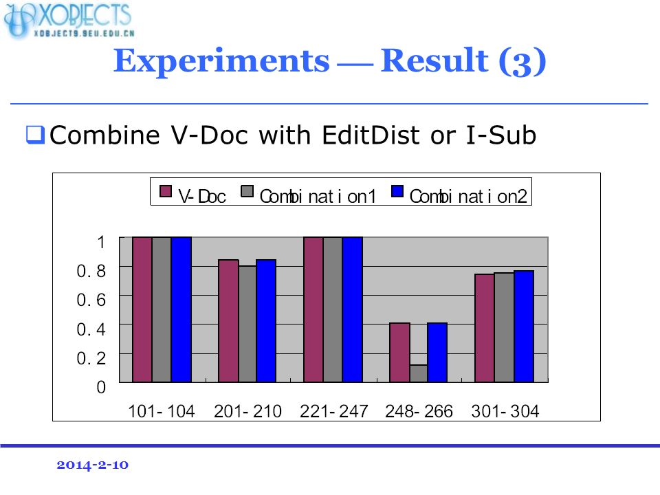 2014-2-10 Combine V-Doc with EditDist or I-Sub Experiments Result (3)