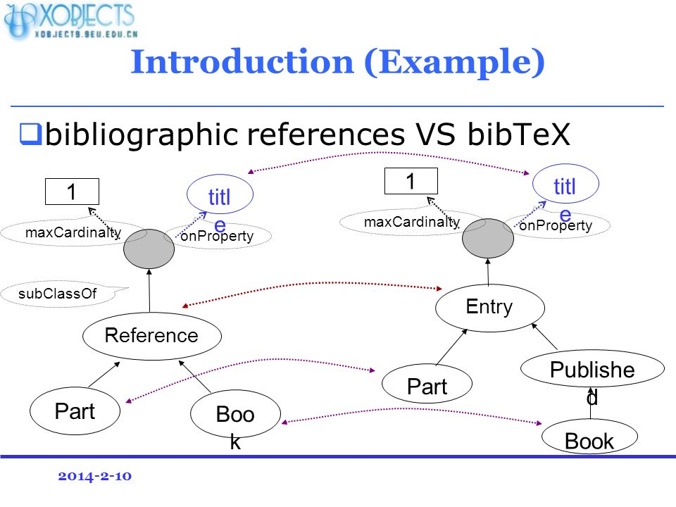2014-2-10 Introduction (Example) bibliographic references VS bibTeX Part Boo k Reference titl e 1 onProperty maxCardinalty subClassOf titl e Part Book