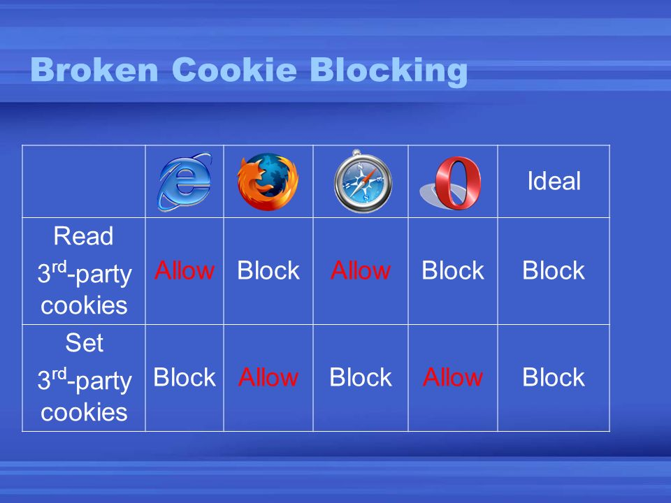 Broken Cookie Blocking Ideal Read 3 rd -party cookies AllowBlockAllowBlock Set 3 rd -party cookies BlockAllowBlockAllowBlock