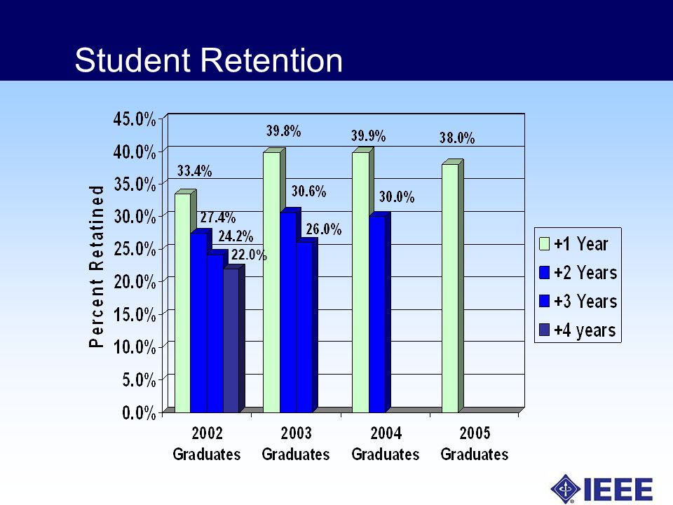 Student Retention 22.0 %