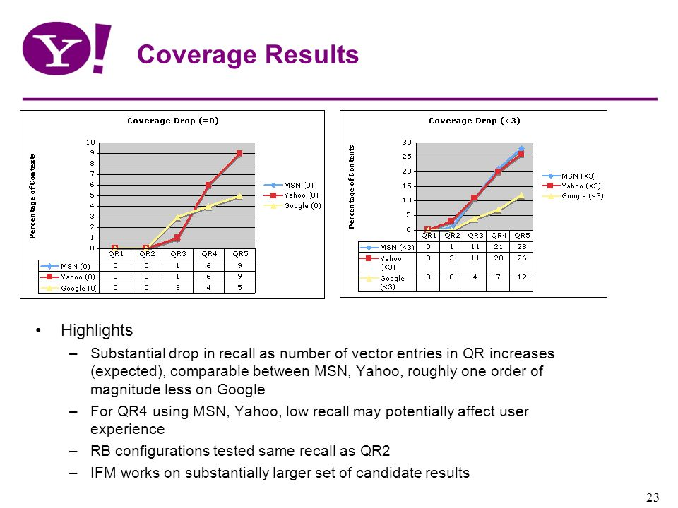 Yahoo! Confidential 23 Coverage Results Highlights –Substantial drop in recall as number of vector entries in QR increases (expected), comparable betw