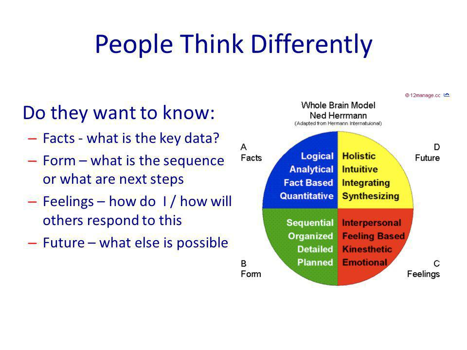 People Think Differently Do they want to know: – Facts - what is the key data.