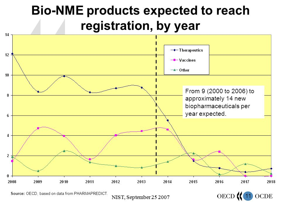 11 NIST, September 25 2007 Bio-NME products expected to reach registration, by year Source: OECD, based on data from PHARMAPREDICT.