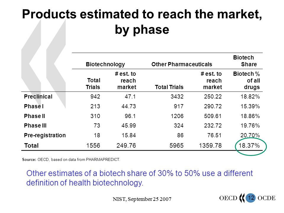 12 NIST, September 25 2007 Products estimated to reach the market, by phase BiotechnologyOther Pharmaceuticals Biotech Share Total Trials # est.