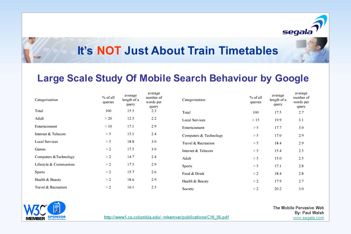 Large Scale Study Of Mobile Search Behaviour by Google http://www1.cs.columbia.edu/~mkamvar/publications/CHI_06.pdf Its NOT Just About Train Timetable
