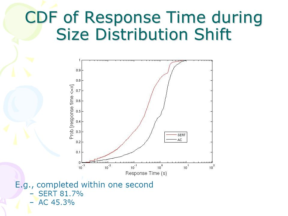 CDF of Response Time during Size Distribution Shift E.g., completed within one second –SERT 81.7% –AC 45.3%