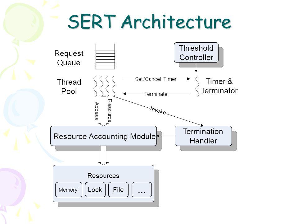 SERT Architecture Thread Pool Request Queue R e s o u r c e A c c e s s Resources Memory LockFile... Resource Accounting Module Termination Handler I