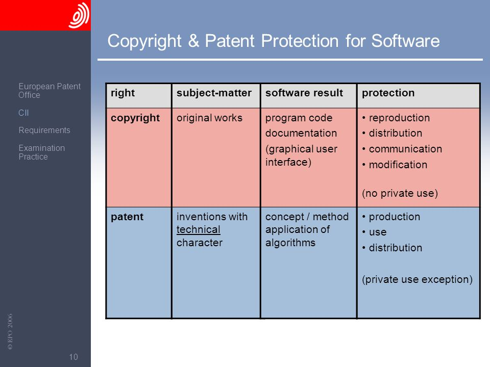 The European Patent Office © EPO 2006 10 Copyright & Patent Protection for Software right copyright patent subject-matter original works inventions wi
