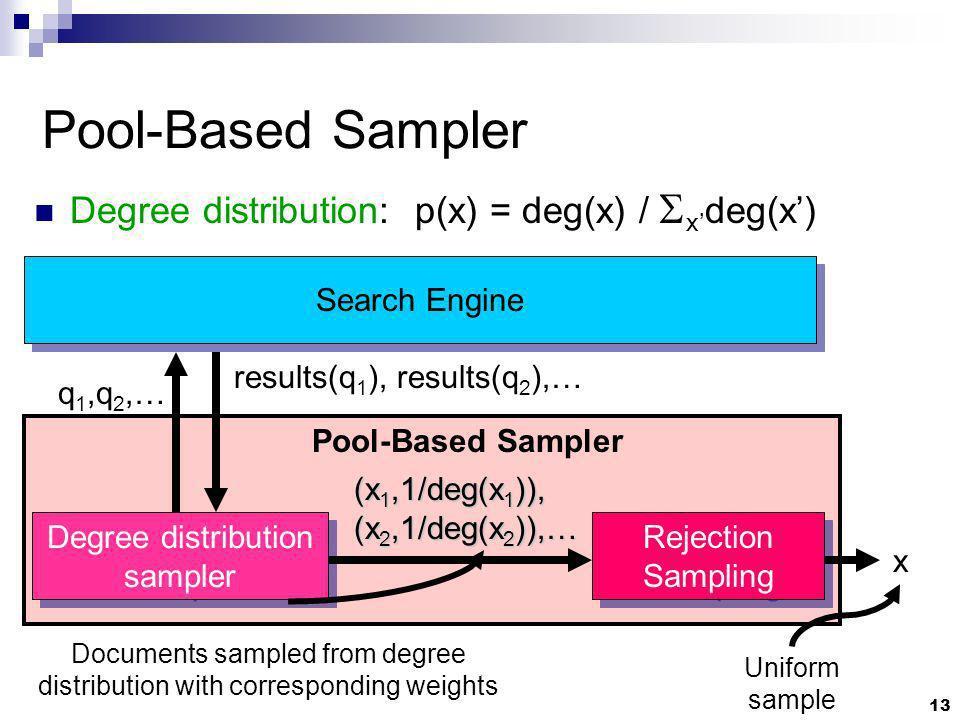 13 Pool-Based Sampler Degree distribution sampler Search Engine Rejection Sampling q 1,q 2,… results(q 1 ), results(q 2 ),… x Pool-Based Sampler (x 1,1/deg(x 1 )), (x 2,1/deg(x 2 )),… Uniform sample Documents sampled from degree distribution with corresponding weights Degree distribution: p(x) = deg(x) / x deg(x)