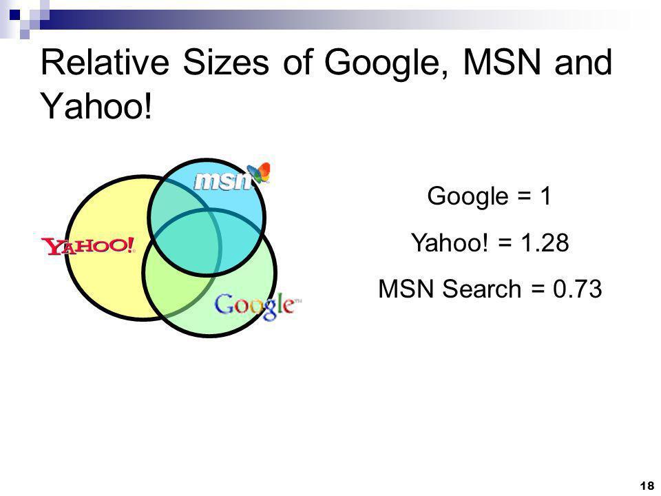 18 Relative Sizes of Google, MSN and Yahoo! Google = 1 Yahoo! = 1.28 MSN Search = 0.73