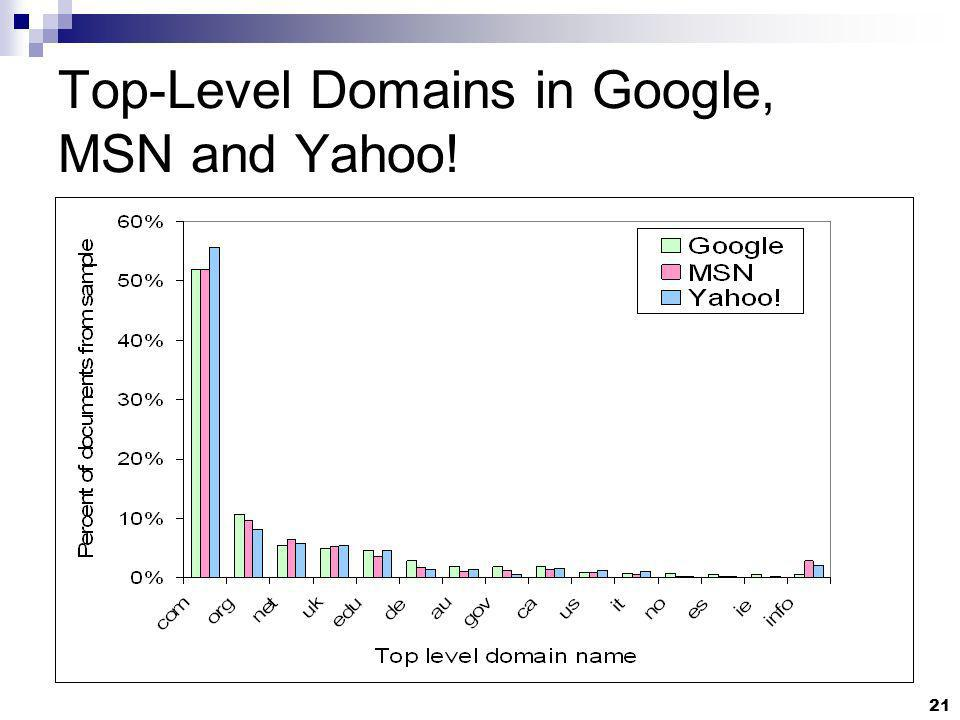 21 Top-Level Domains in Google, MSN and Yahoo!